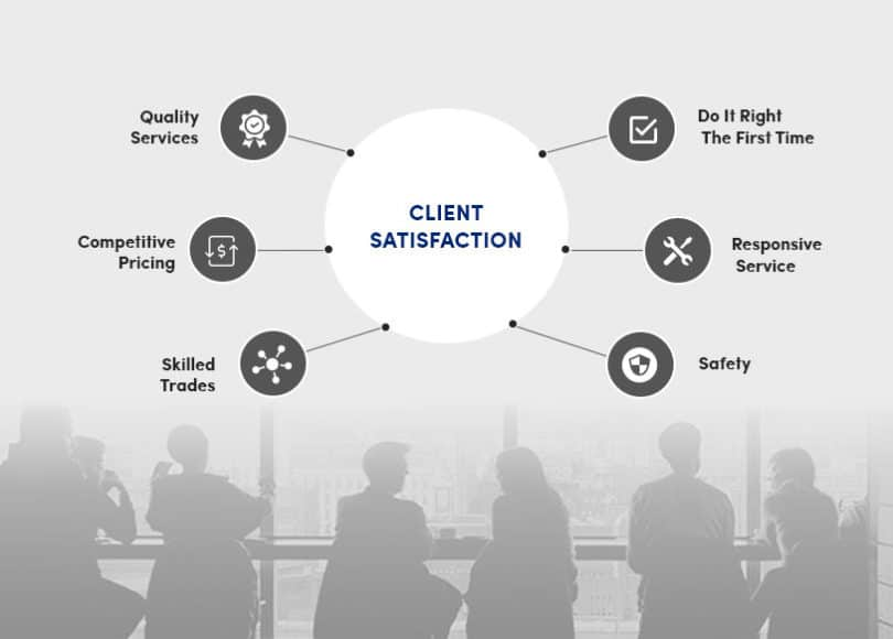 About Client Satisfaction